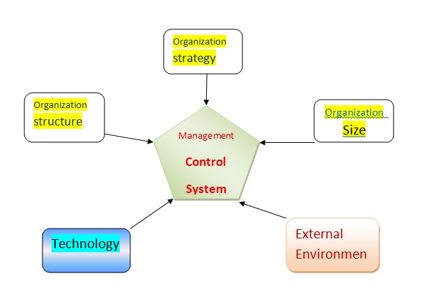 what are the major types of business information systems in modern organizations The conduct of the business tpssare information systems that process data resulting from the occurrence of business transactions  information systems: types.