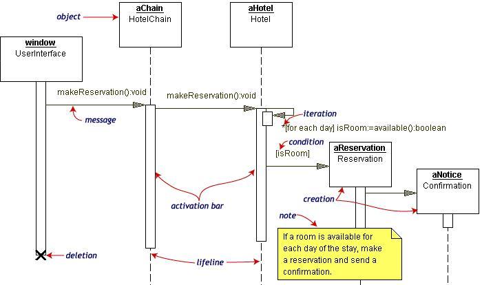 Do it ! : Fungsi Dan Pengertian UML