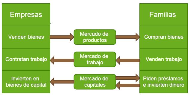 tipos de mercado en la economía