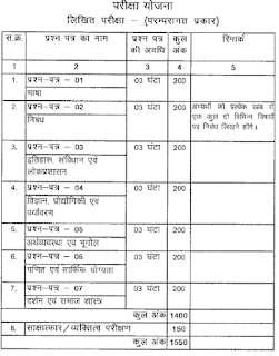 CGPSC Civil Services Naib Tehsildar Recruitment Preliminary Exam Syllabus and Pattern