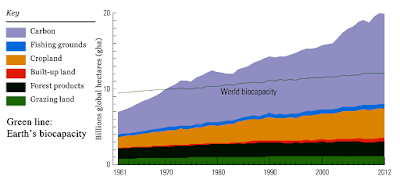 Global Ecological Footprint by component vs Earth's biocapacity, 1961-2012