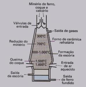Alto-Forno (Metalurgia)