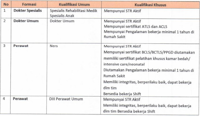 Seleksi Penerimaan Pegawai Rumah Sakit Kusta Dr.Rivai Abdullah Palembang Tahun Anggaran 2019
