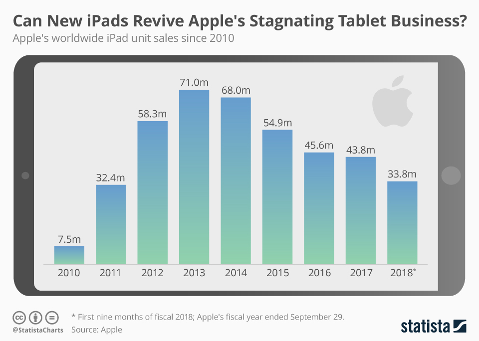 Can New iPads Revive Apple's Stagnating Tablet Business?