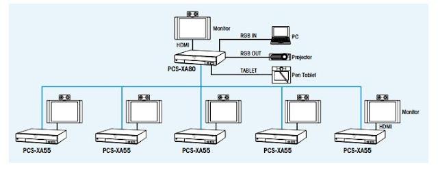 PCS XA80 kết nối 06 điểm