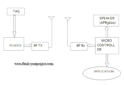 Block diagram of RFID Navigation System Through Voice