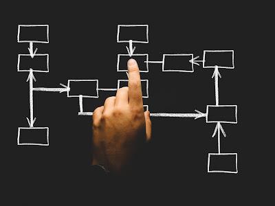SDN Architecture  - Protocols & Components