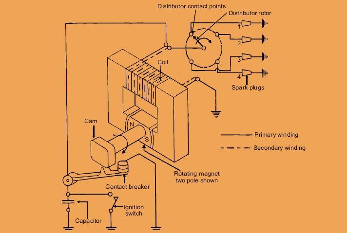magneto-ignition-system Ih Cub Volt Wiring Diagram on