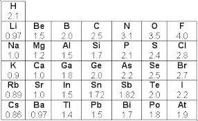 Grado 8 quimica enero 2017 teniendo en cuenta que los valores de la electronegatividad segn la escala de pauling de los elementos siguientes son h 21 o 35 na 09 s 25 y urtaz Image collections
