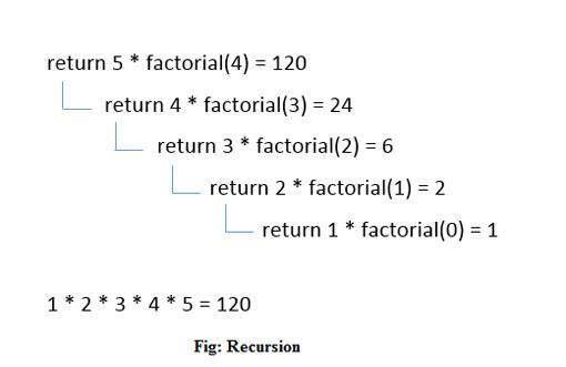 c recursion program