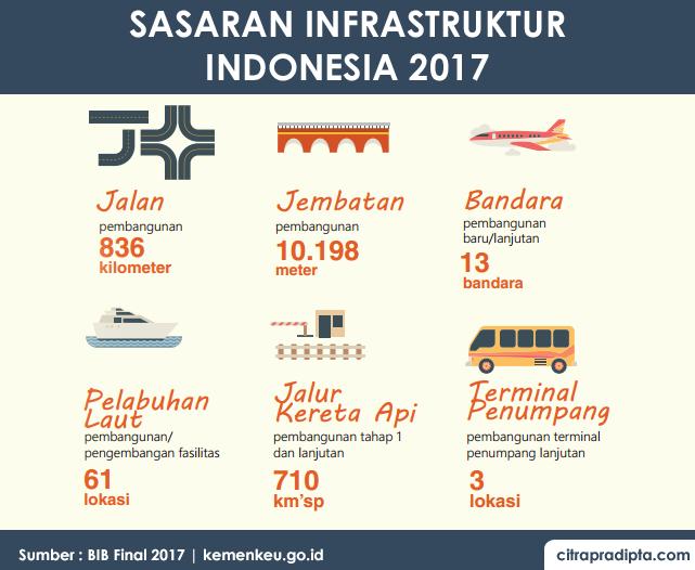 Sasaran Anggaran Infrastruktur 2017