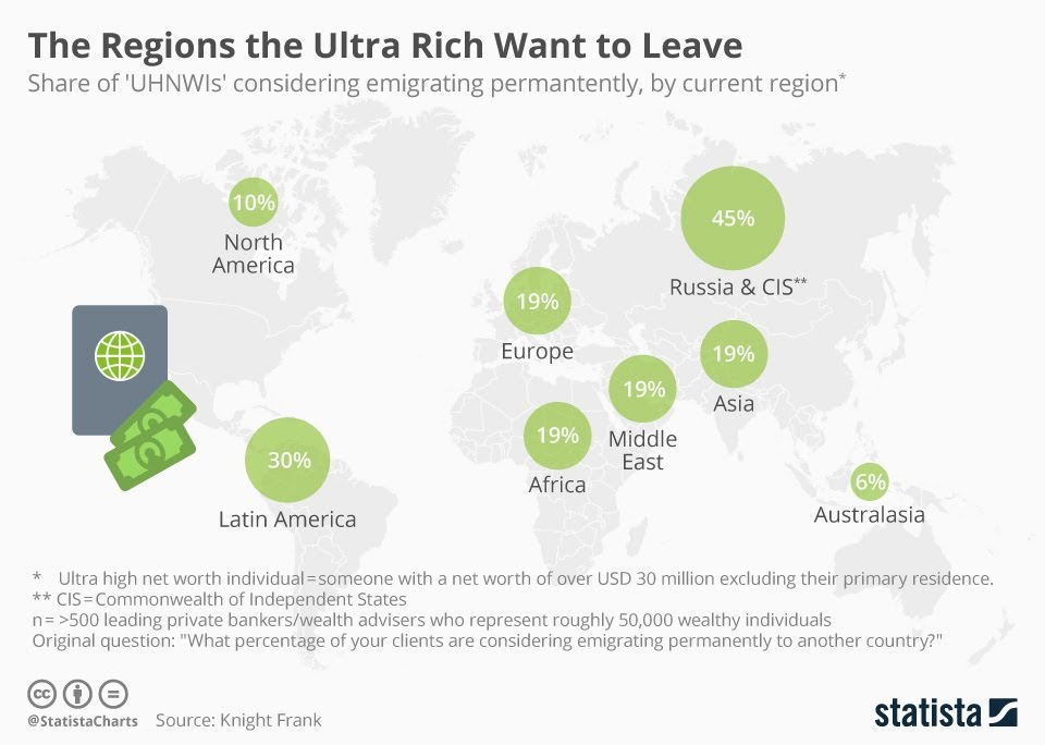 The Regions The Ultra Rich Want To Leave #Infographic