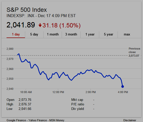 S&P 500 Index, December 17, 2015