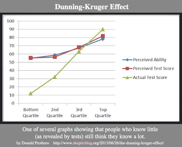 http://www.skepticblog.org/2013/06/26/the-dunning-kruger-effect/