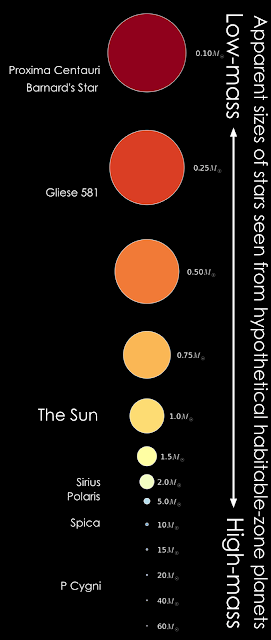 planets above how big do stars look from habitable
