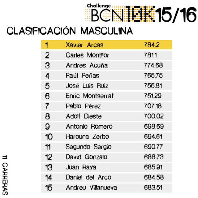 Clasificación Masculina challengebcn10k