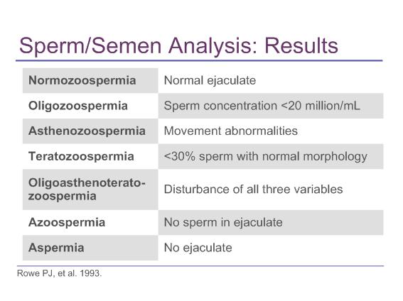 sperma kurang, tiada sperma