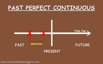 Materi Past Perfect Continuous Tense: Fungsi, Rumus dan Contoh Kalimat