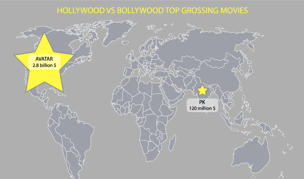 Bollywood still has some catching up to do