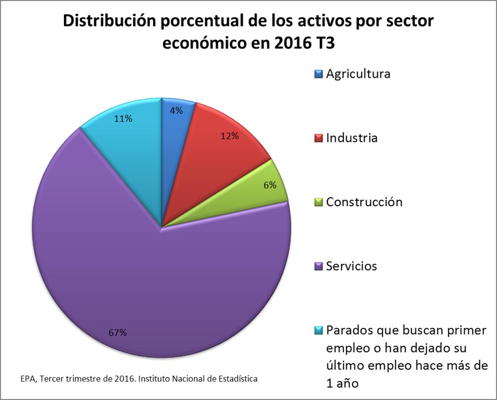... de Estadística. Encuesta de Población Activa. 3º trimestre de 2016
