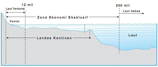 Batas Landas Kontinen, Laut Teritorial, dan Zone Ekonomi ...