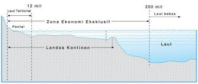 Batas Landas Kontinen, Laut Teritorial, dan Zone Ekonomi Eksklusif