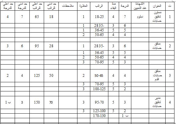 جدول الترقية والترفيع للوظائف التدقيقية وفق قانون الملاك وقانون الخدمة