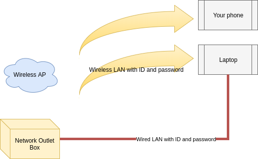 How to configure OpenWRT router as 802 1X wired access client