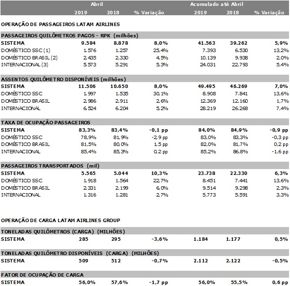 LATAM Airlines divulga estatísticas operacionais preliminares de abril de 2019 |  É MAIS QUE VOAR