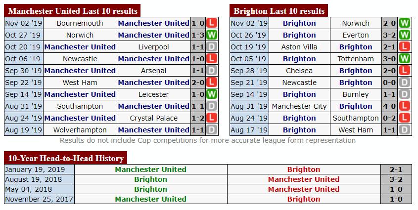 Thống kê đối đầu Manchester United và Brighton