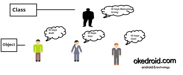 Contoh Class dan Object pada Manusia Java