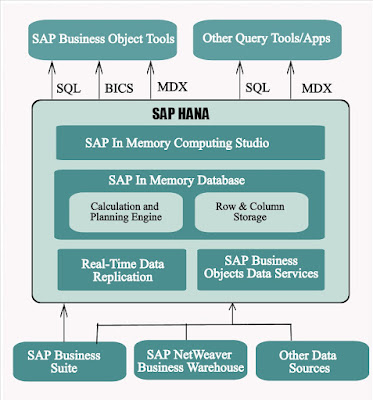 SAP HANA Database Architecture