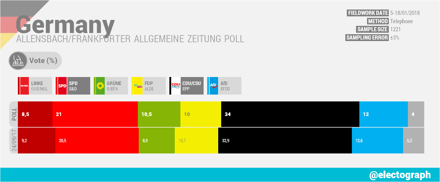 GERMANY Allensbach poll chart for Frankfurter Allgemeine Zeitung, January 2018