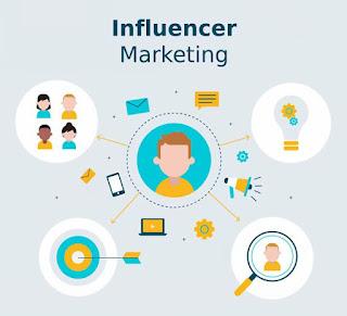 Pengaruh Influencer Terhadap Brand Awareness Anda