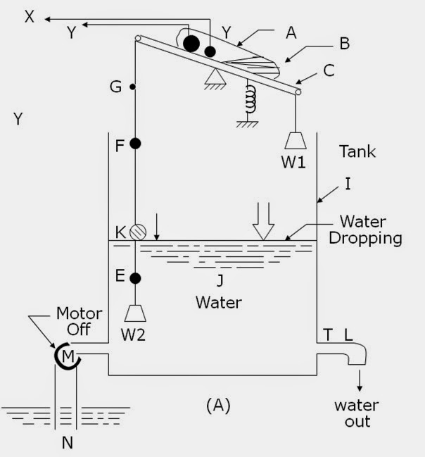 Motor Control Operation and Circuits: Float Switch Motor
