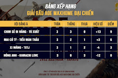 Tường thuật ngày thi đấu thứ nhất AoE MAXHOME Đại Chiến: Chim Sẻ - Tú Xuất hủy diệt bảng đấu