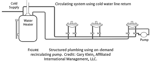 Structured Plumbing