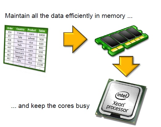 br>Overview of SAP HANA</br> - Sap 4 All
