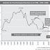 Indústrias no Brasil - Questões de Vestibulares