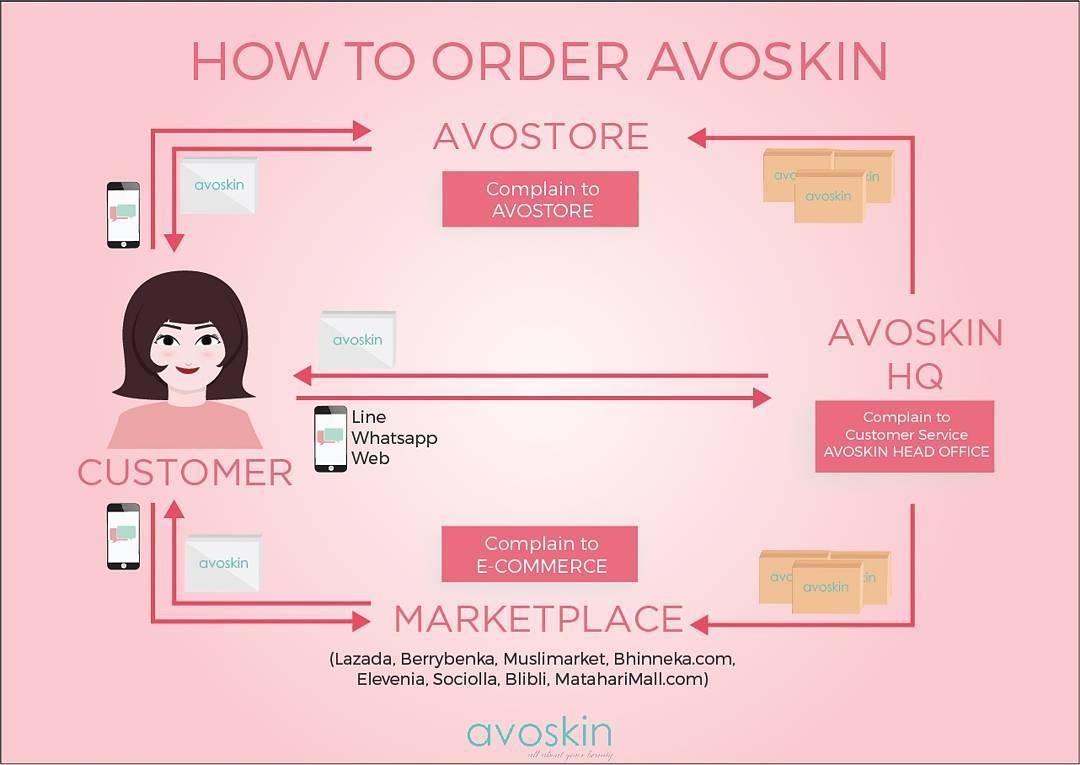 cara-order-avoskin