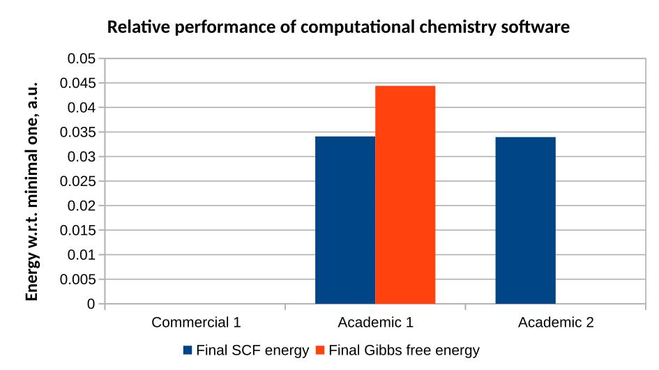 ISSP-LOM Quantum chemistry