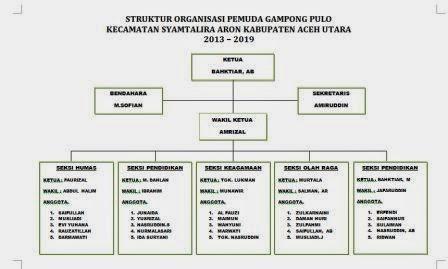 gampong pulo struktur organisasi pemuda Struktur Organisasi Warnet struktur organisasi pemuda