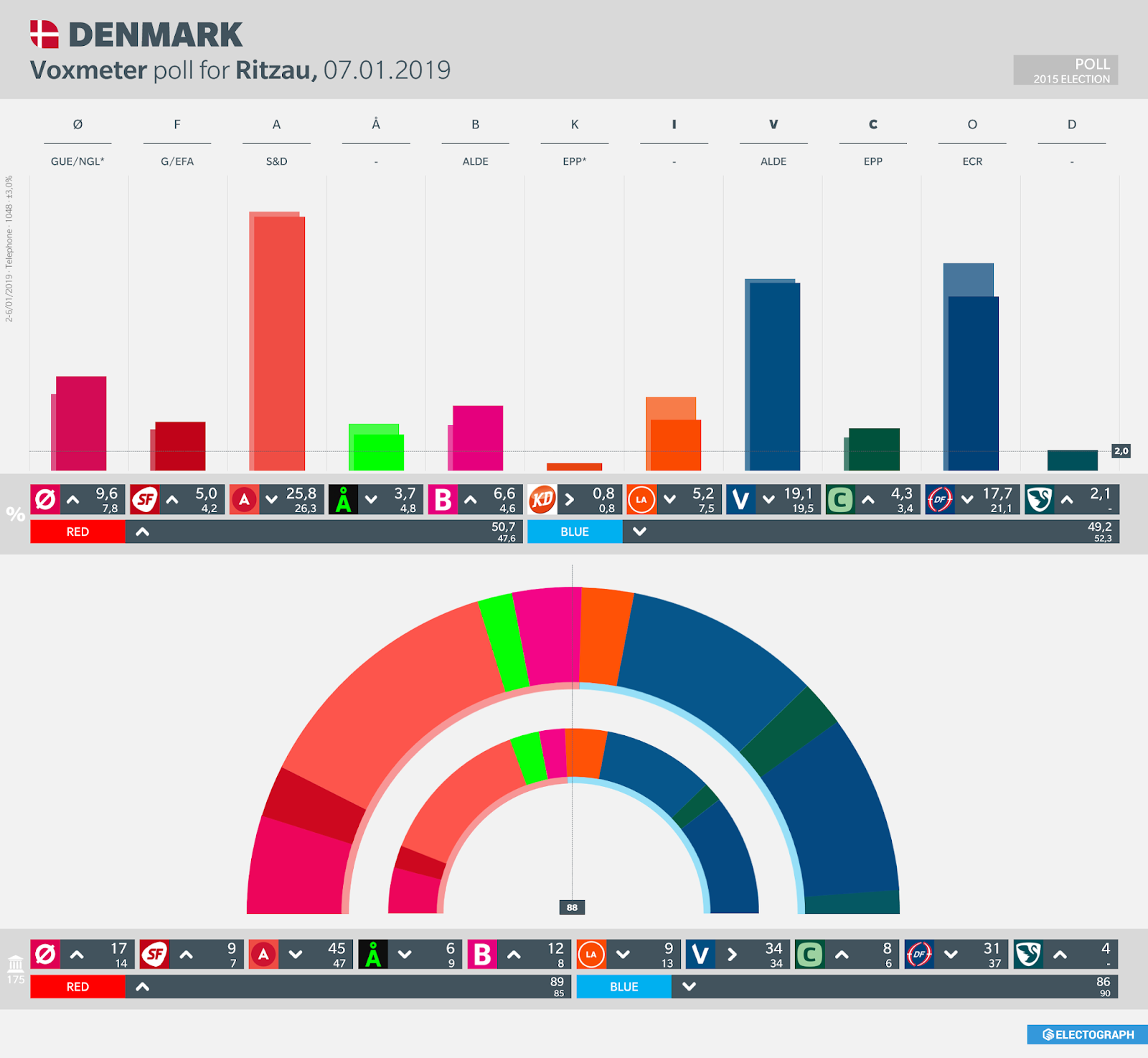 DENMARK: Voxmeter poll chart for Ritzau, 7 January 2019