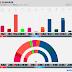 DENMARK · Voxmeter poll: Ø 9.6% (17), F 5.0% (9), A 25.8% (45), Å 3.7% (6), B 6.6% (12), K 0.8%, I 5.2% (9), V 19.1% (34), C 4.3% (8), O 17.7% (31), D 2.1% (4)