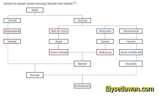 diagram silsilah nabi muhammad