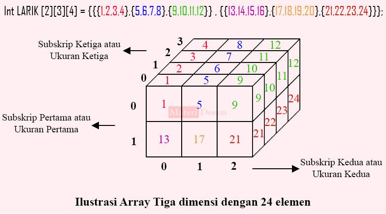 Array Multidimensi Dimensi C Lengkap Contoh Program Dan Penjelasan Materi Dosen