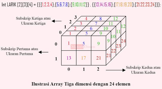 Ilustrasi Array 'LARIK' yang merupakan contoh Array Tiga Dimensi