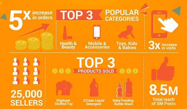 Highlights of Shopee Mobile Shopping Day