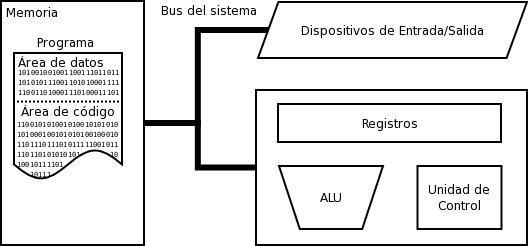 Diagrama computacional