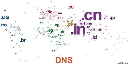 Domain Name Service (DNS) & DNS Security